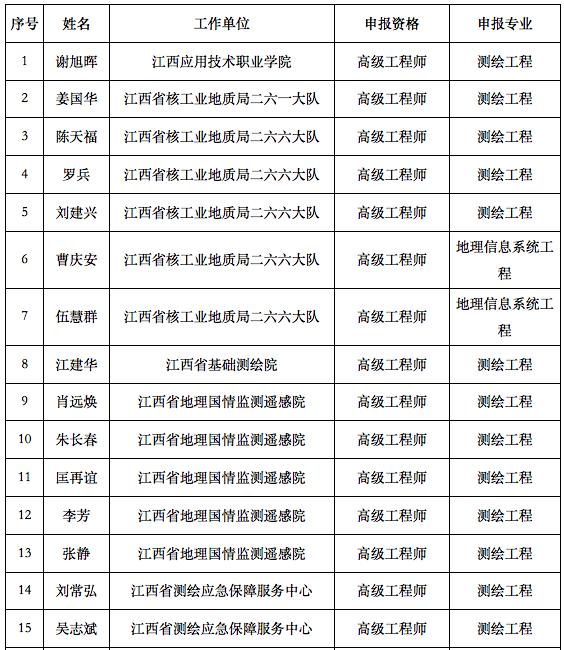 高级职称名单1.png