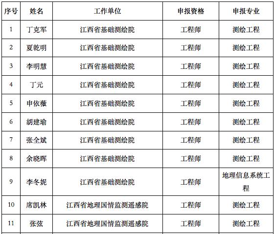 测绘中级职称名单1.png