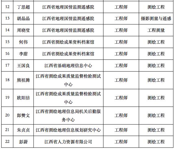 测绘中级职称名单2.png