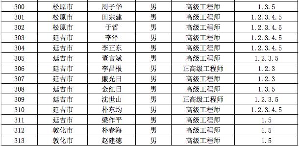 测绘专家库12.png